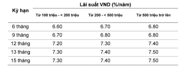 Lãi suất ngân hàng VietABank hiện nay